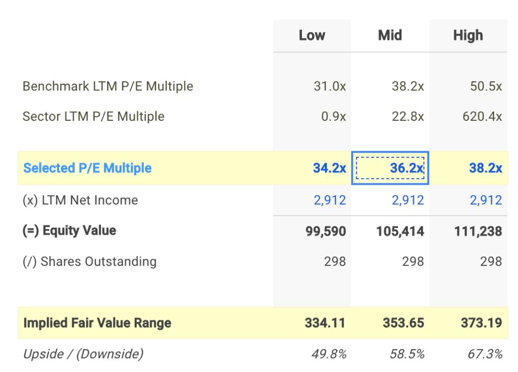 GD P/E Valuation Calculation