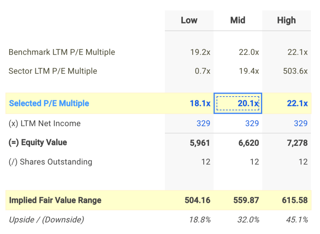 FCNCA P/E Valuation Calculation