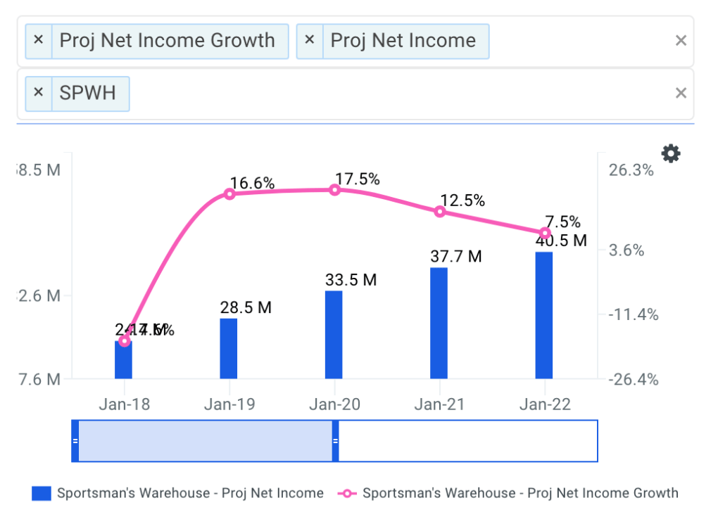 Sportsman's Warehouse projected net income chart