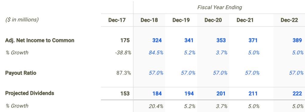 Sonoco Dividend Forecast
