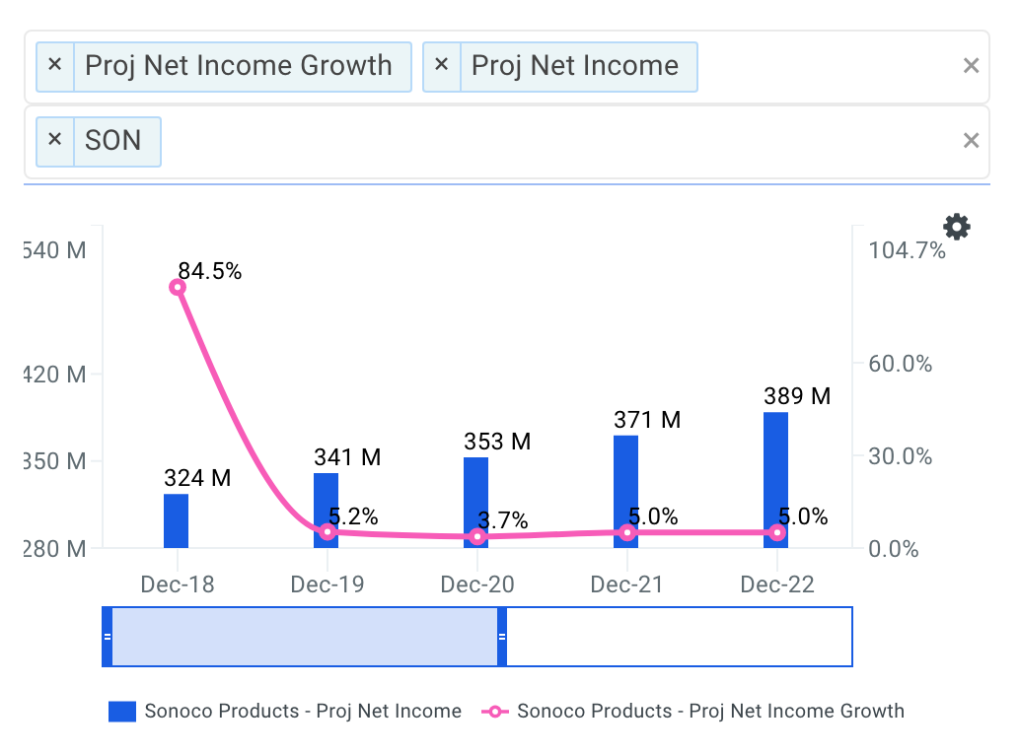 Sonoco Net Income Growth Chart