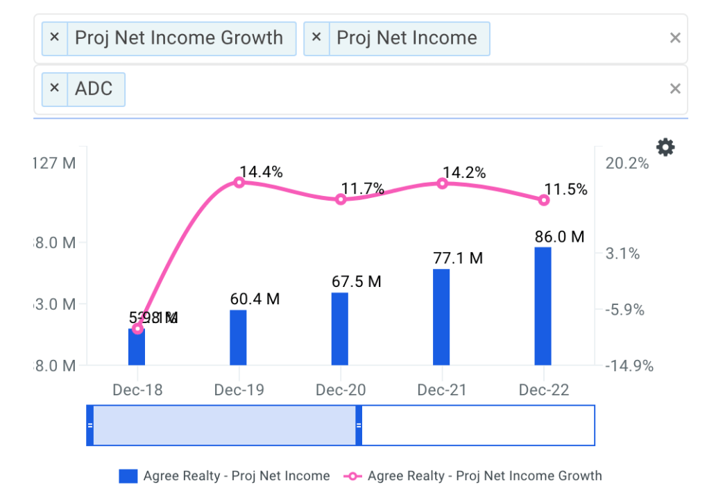 Agree Realty Net Income Growth Chart