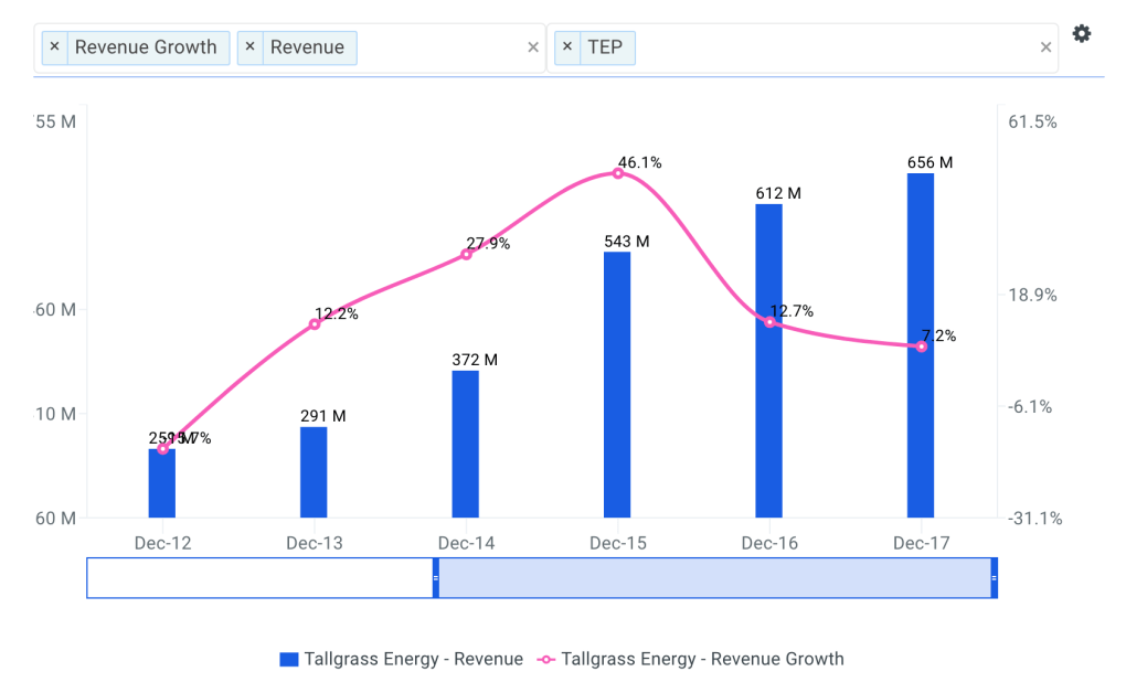 Tallgrass Energy Revenue Growth Chart