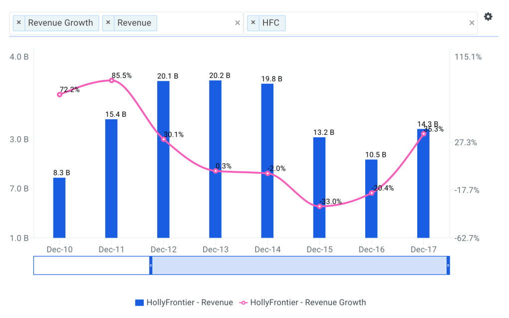 HollyFrontier Revenue Growth Chart