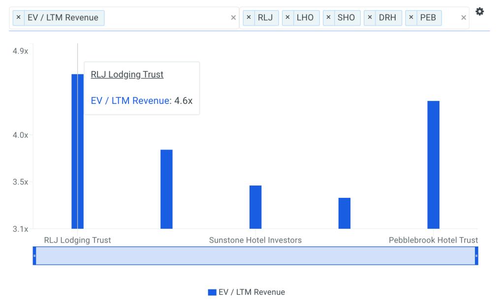 RLJ Sales Multiple vs Peers Chart