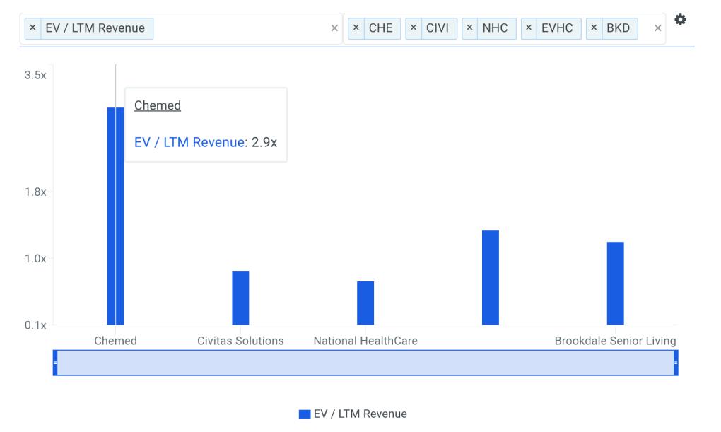 CHE Sales Multiple vs Peers Chart