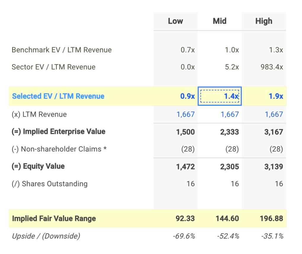 CHE EV / Sales Valuation Calculation