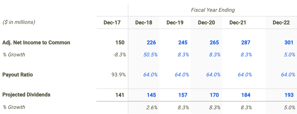 FLO Dividend Forecast