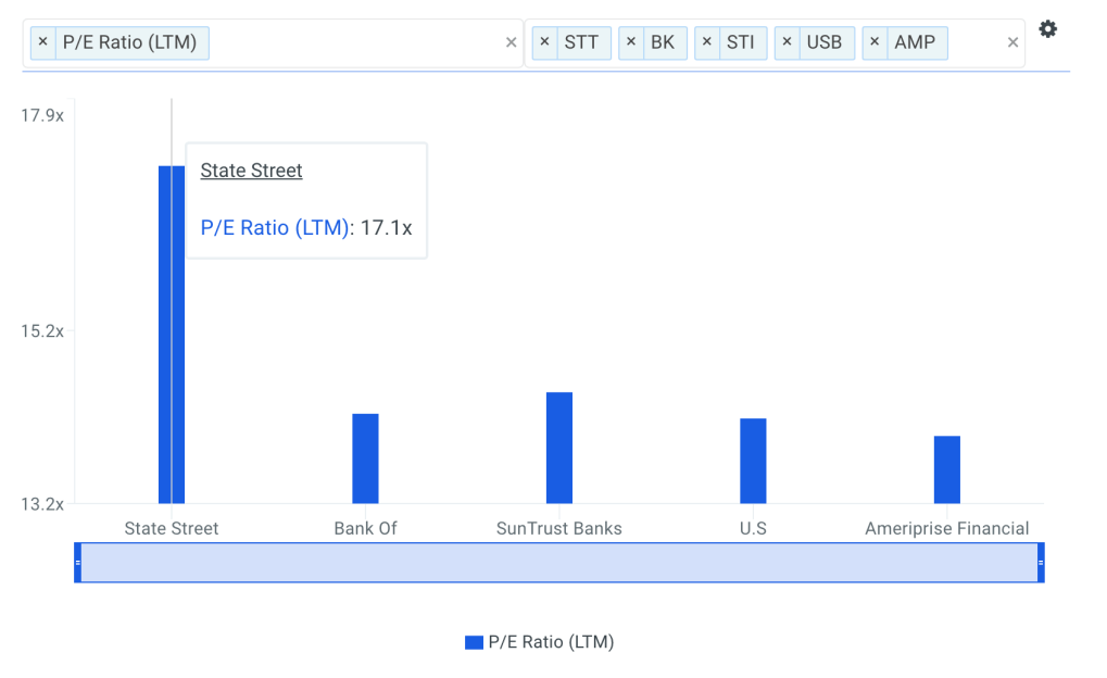 STT P/E Ratio vs Peers Chart