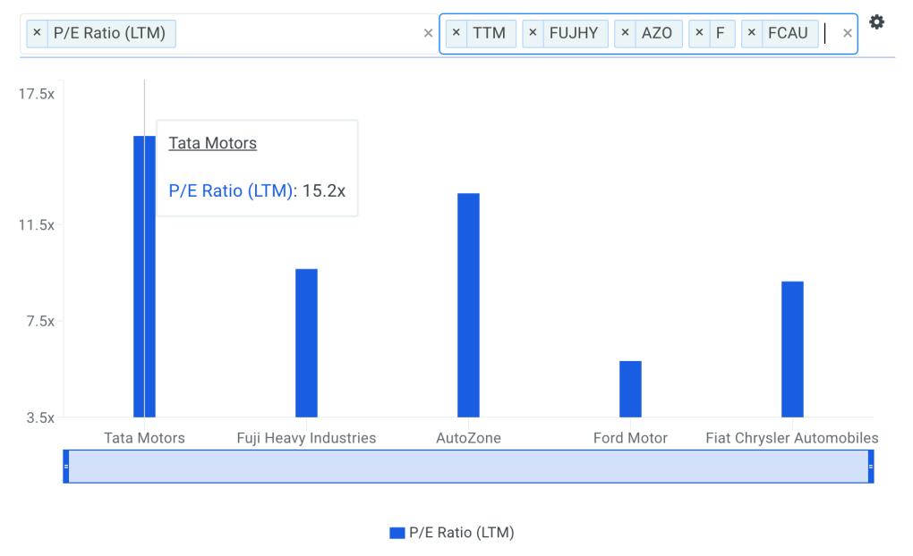 TTM P/E Ratio vs Peers Chart