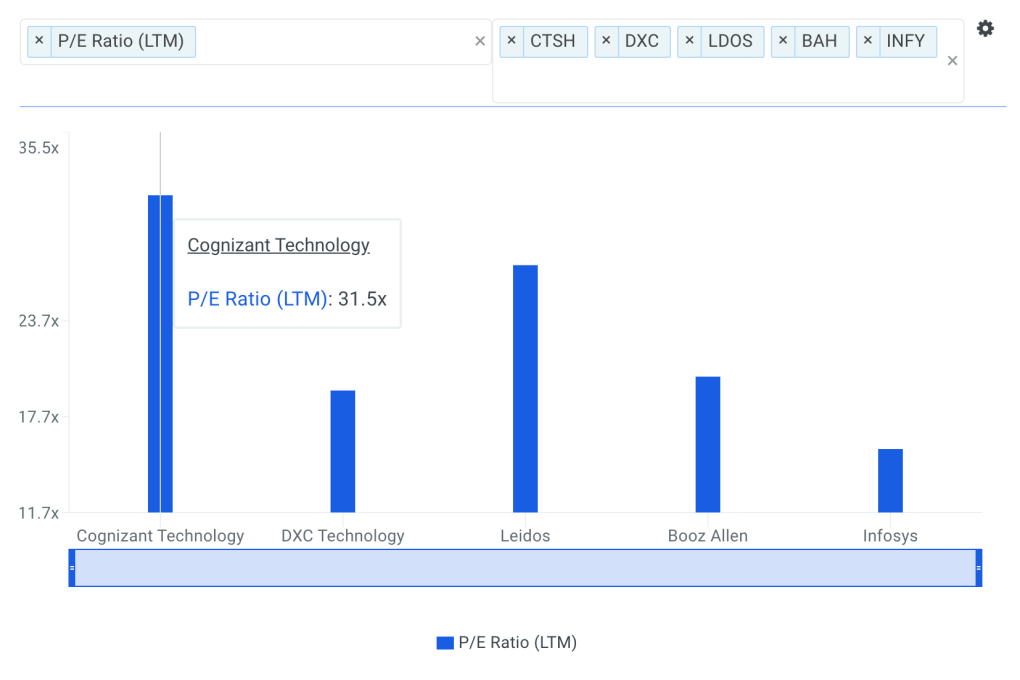 CTSH P/E Ratio vs Peers Chart