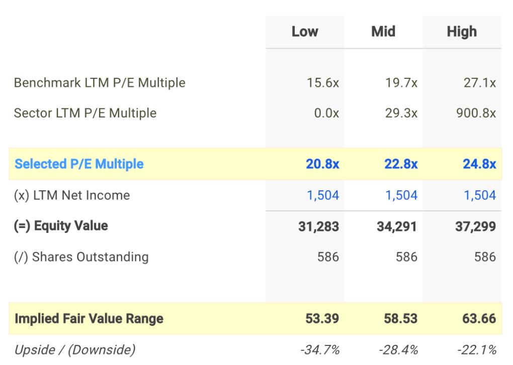 CTSH P/E Valuation Calculation