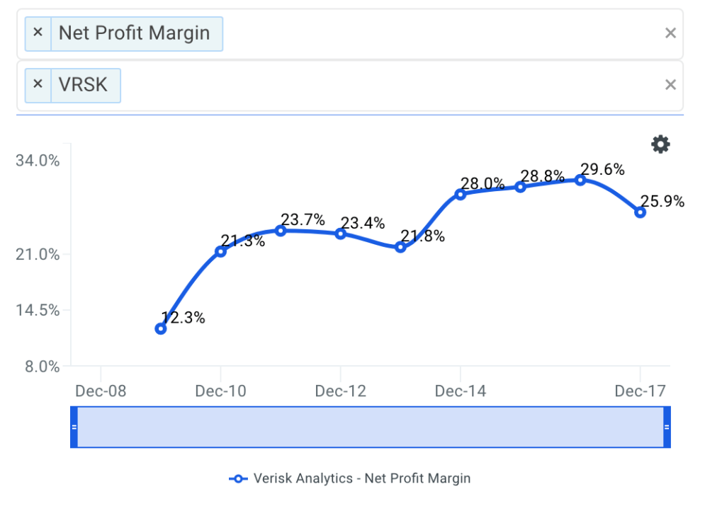 VRSK Net Profit Margin Trends