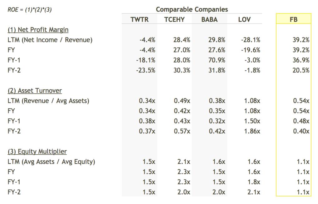 FB ROE Breakdown vs Peers Table - DuPont Analysis