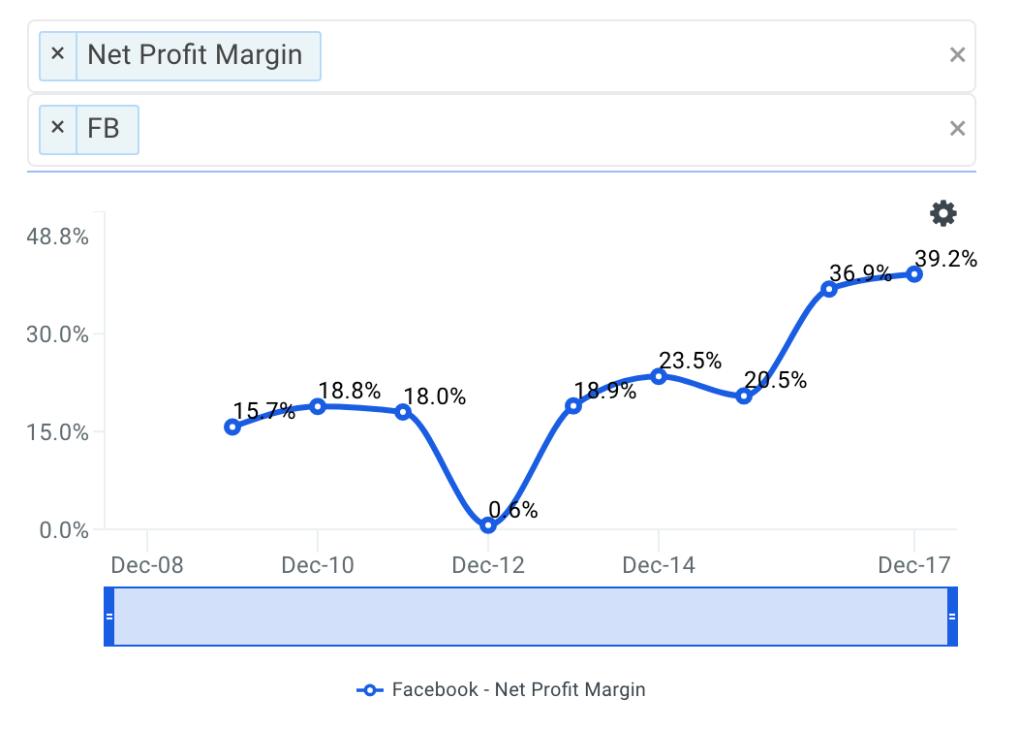 FB Net Profit Margin Trends