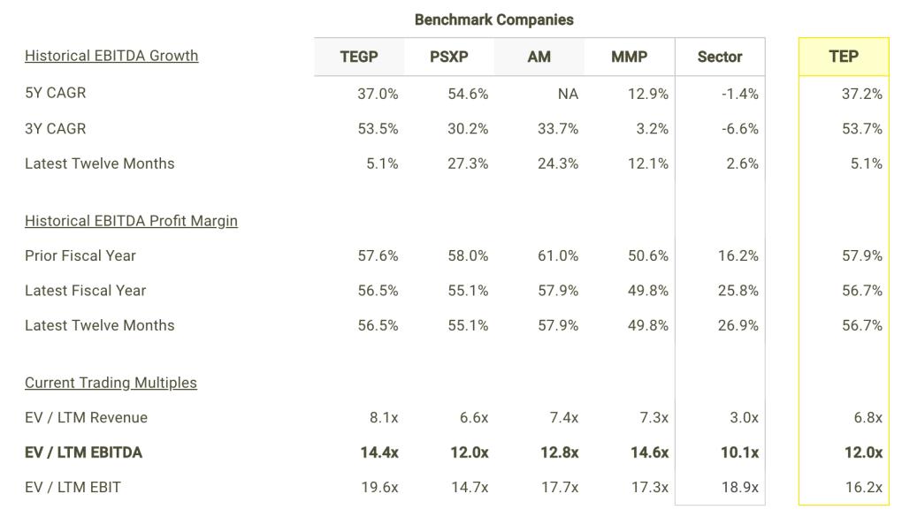TEP EBITDA Growth and Margins vs Peers Table