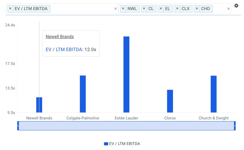 NWL EBITDA Multiple vs Peers Chart