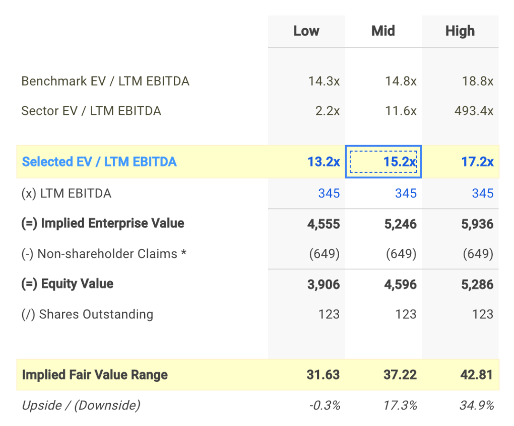 CFX EV / EBITDA Valuation Calculation