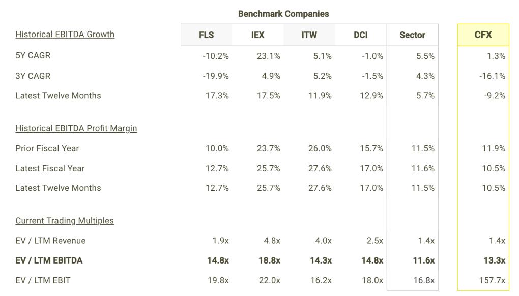 CFX EBITDA Growth and Margins vs Peers Table