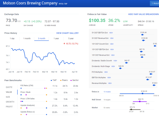 Molson Coors On Tap For 35% Upside