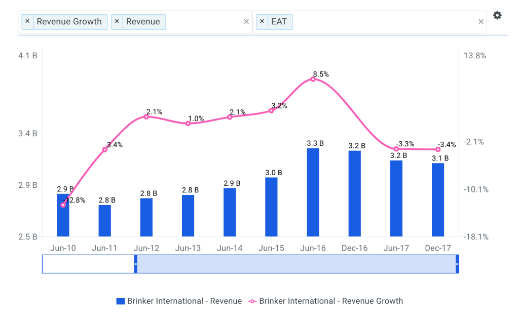 Brinker Revenue Growth Chart