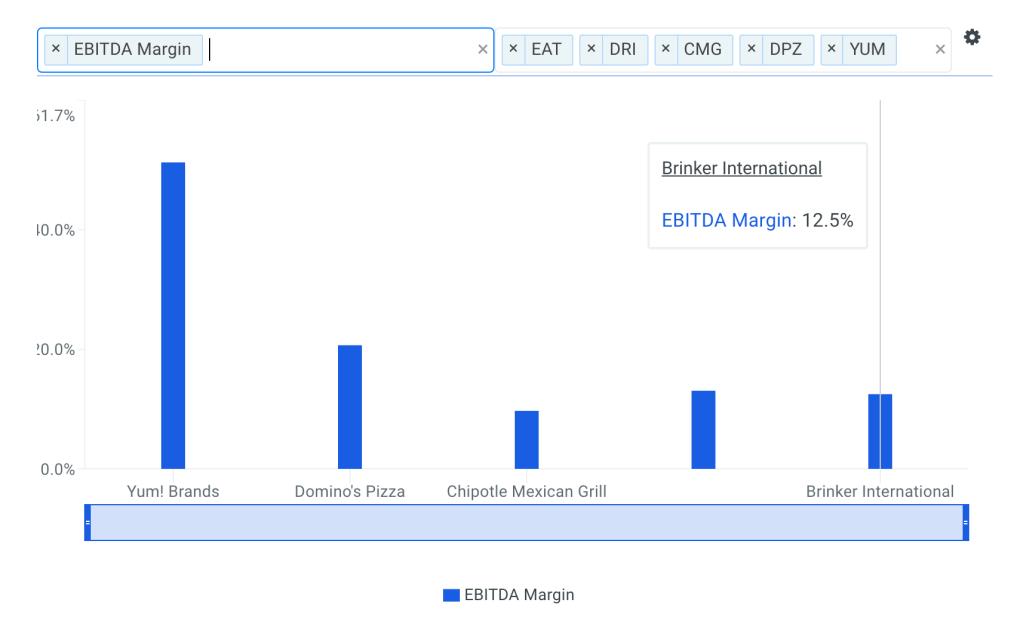 Brinker EBITDA Margin vs Peers Chart