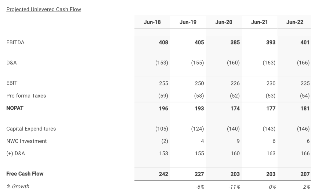 Brinker 's Five Year Projected Free Cash Flows