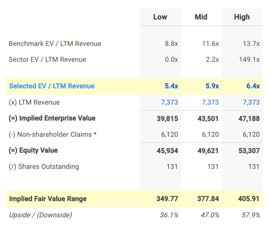 NTES EV / Sales Valuation Calculation