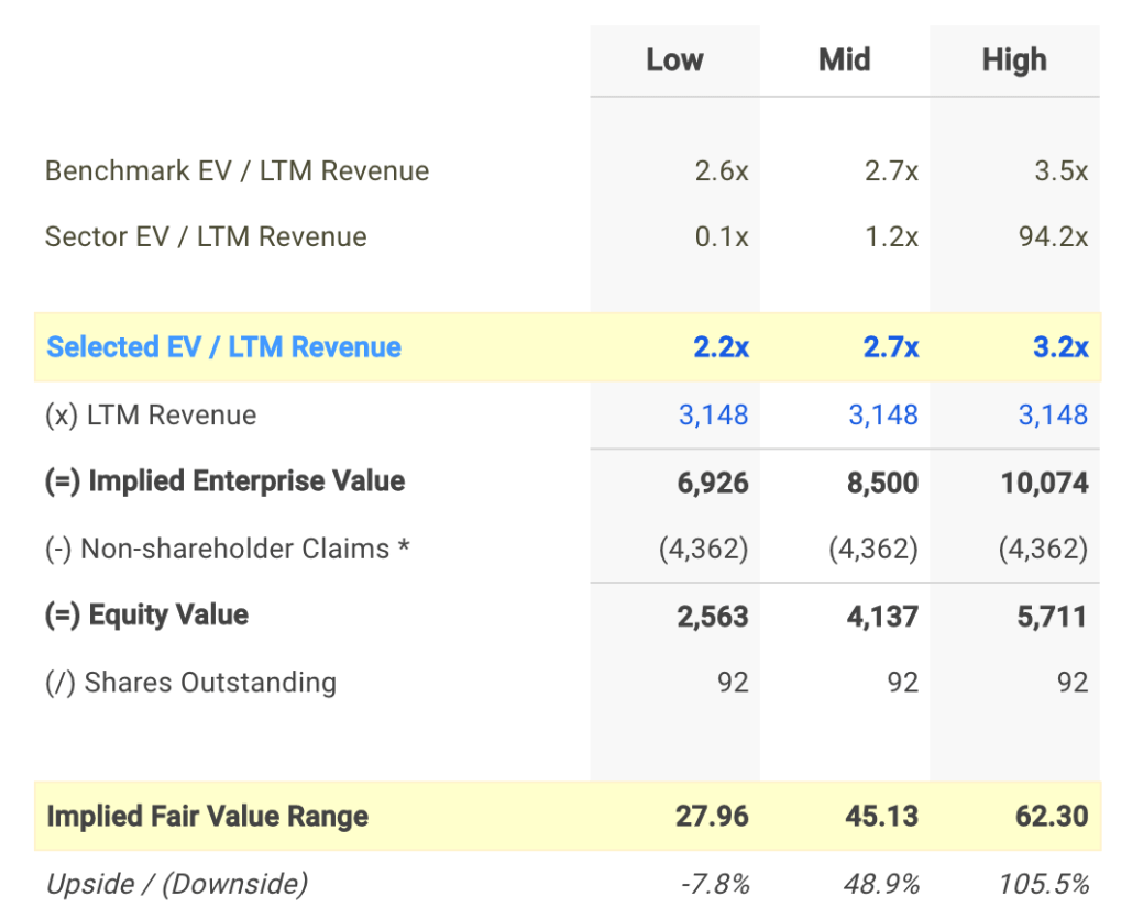 PENN EV / Sales Valuation Calculation