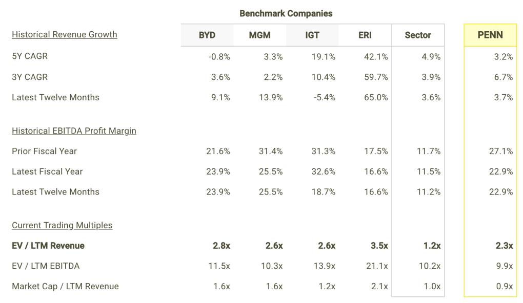 PENN revenue Growth and Margins vs Peers Table