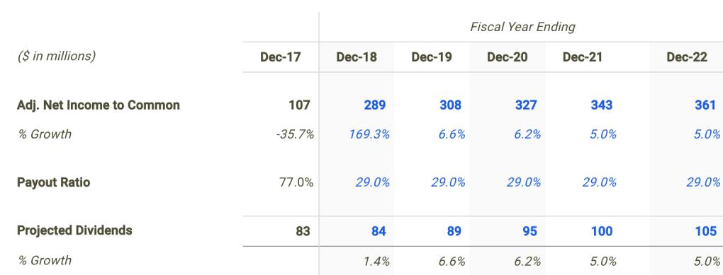 FLIR Dividend Forecast