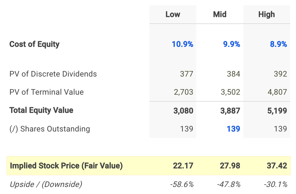 FLIR Dividend Fair Value Conclusion