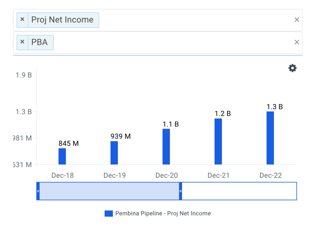 Pembina Pipeline Net Income Growth Chart
