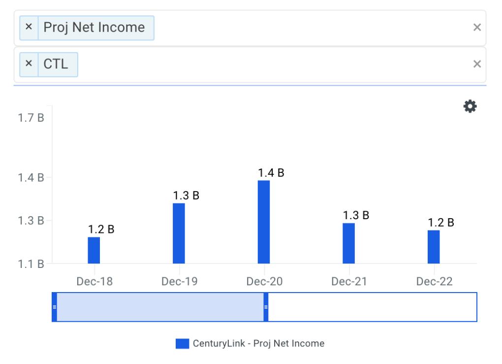 Centurylink Net Income Growth Chart