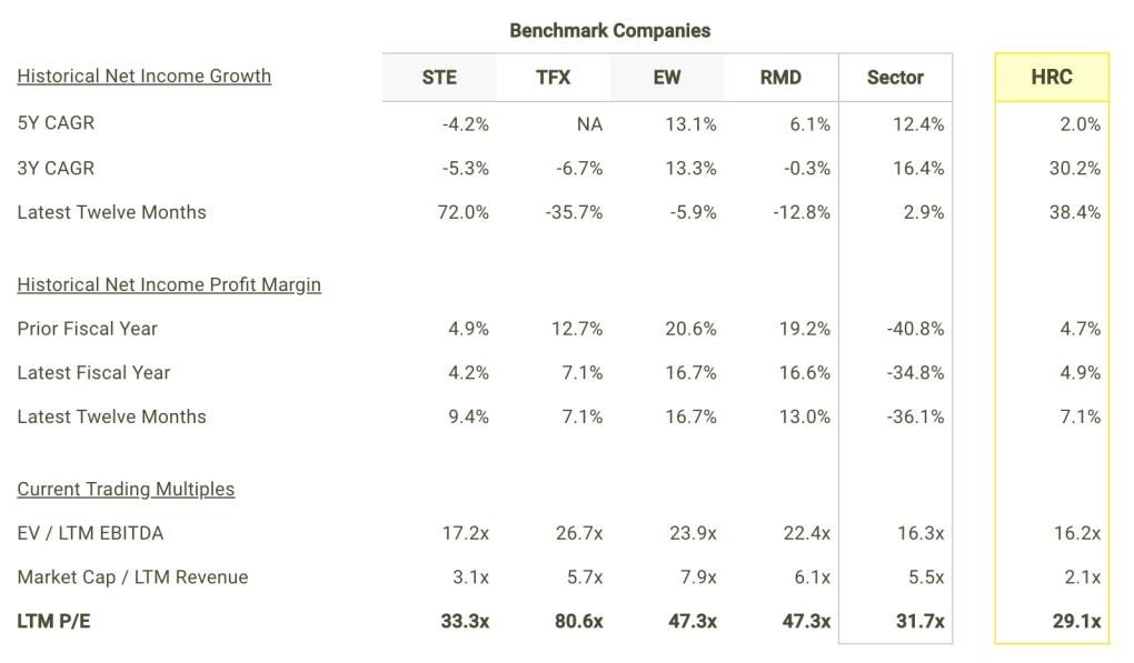 HRC Net Income Growth and Margins vs Peers Table