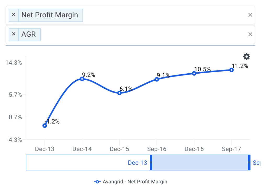 AGR Net Profit Margin Trends