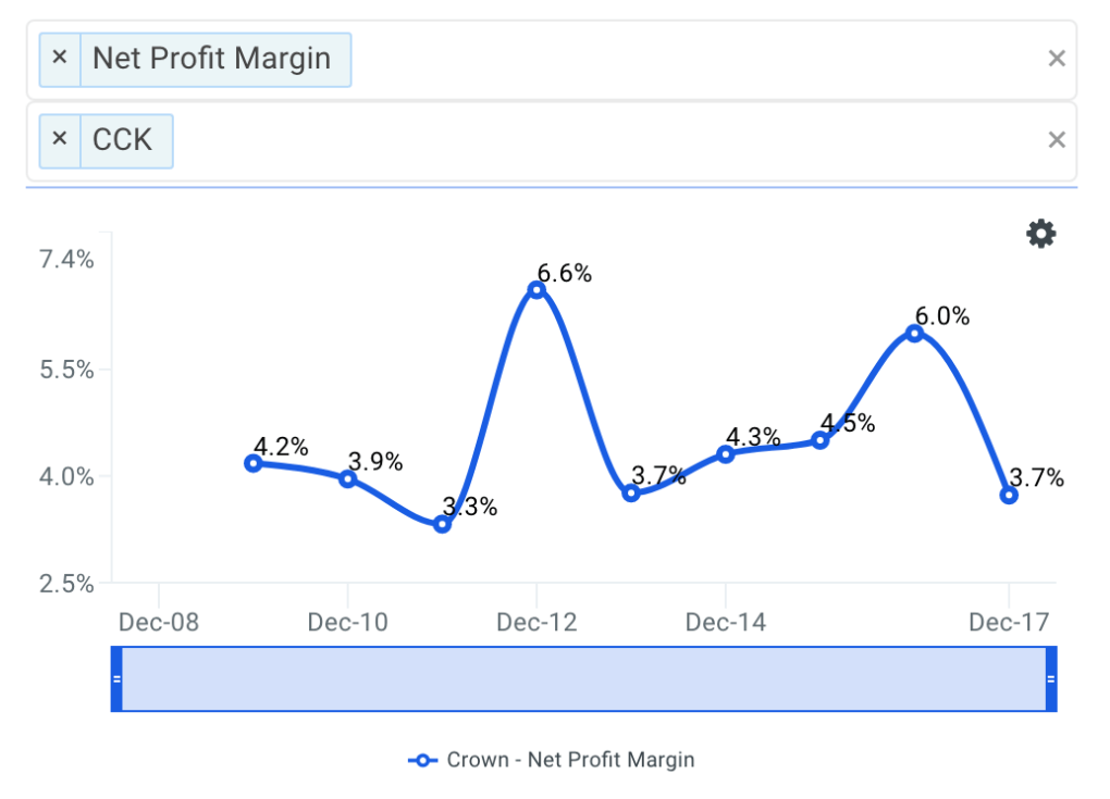 CCK Net Profit Margin Trends