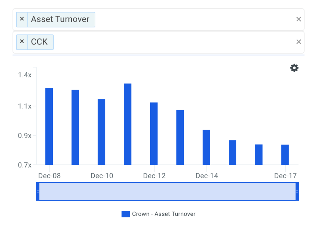 CCK Asset Turnover Trends