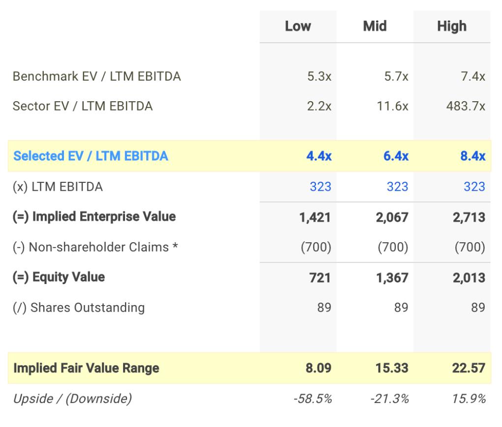 MTOR EV / EBITDA Valuation Calculation