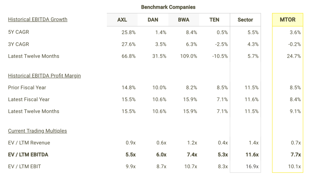 MTOR EBITDA Growth and Margins vs Peers Table