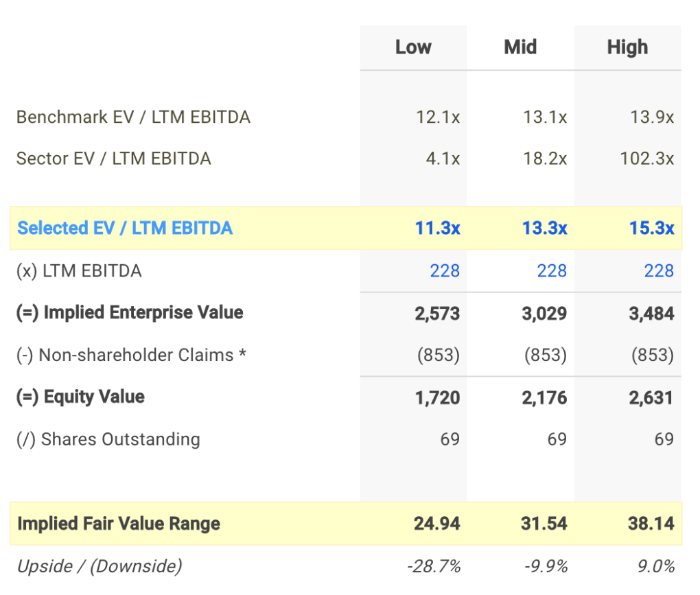 PEB EV / EBITDA Valuation Calculation