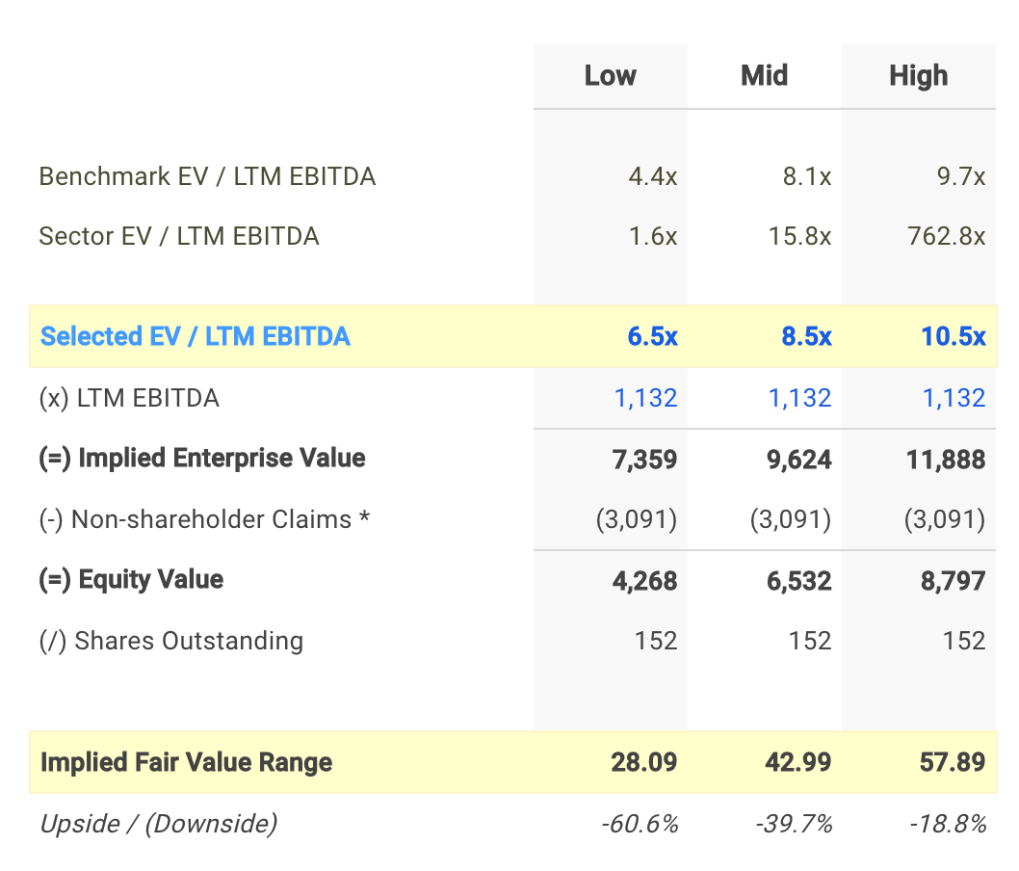 CDW EV / EBITDA Valuation Calculation