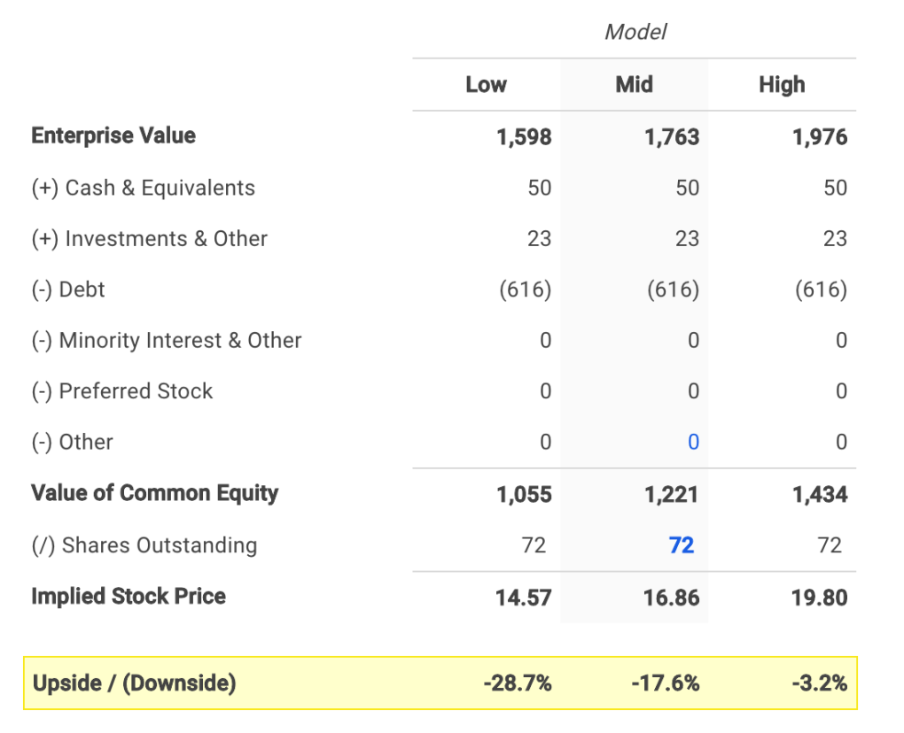 Evertec's Equity Value Calculation