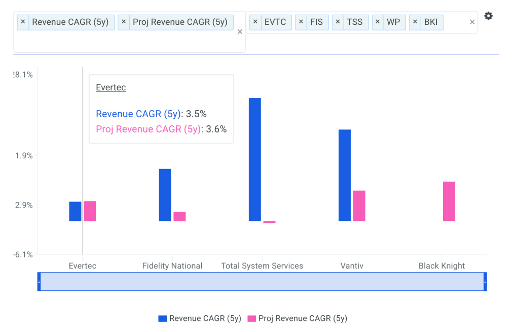 Evertec Revenue CAGR vs Peers Chart