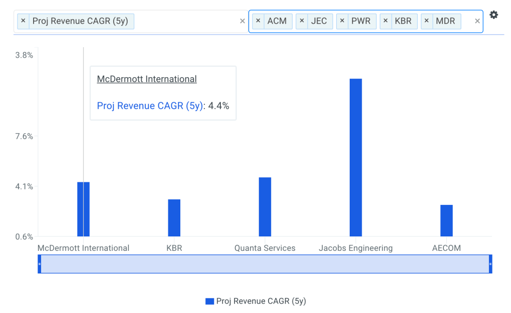 McDermott Revenue CAGR vs Peers Chart