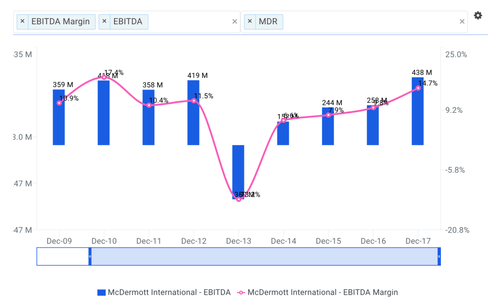 McDermott Historical and Projected EBITDA Margin Chart