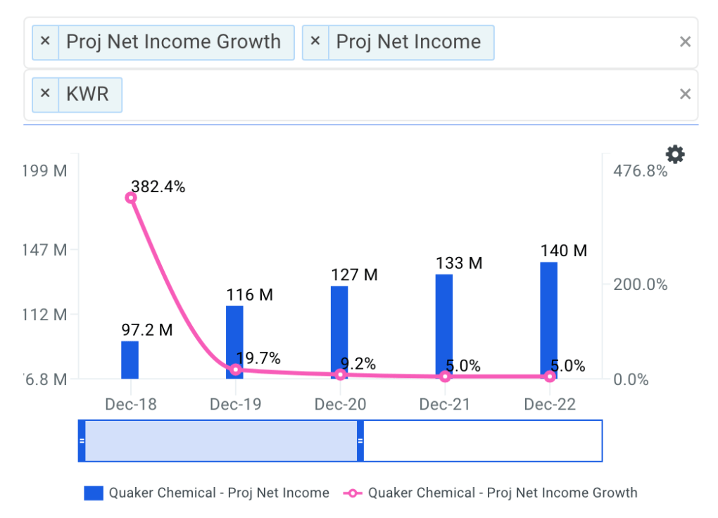 Quaker Chemical Net Income Growth Chart