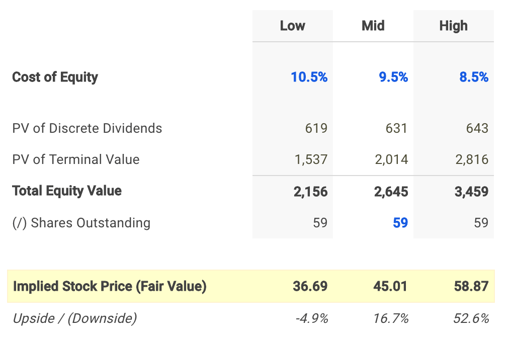 Main Street Capital Dividend Fair Value Conclusion