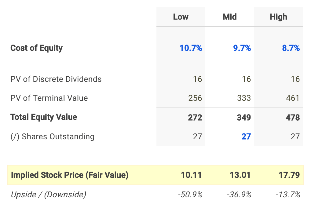 Blue Hills Bancorp Dividend Fair Value Conclusion