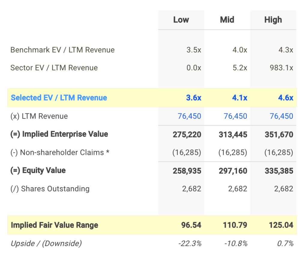 JNJ EV / Sales Valuation Calculation